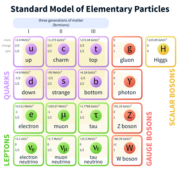 File:Standard Model of Elementary Particles.svg